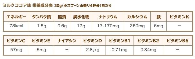 セノビックの栄養成分表