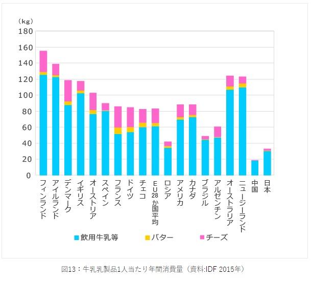 各国の乳製品消費量 日本は乳製品の消費が少ない