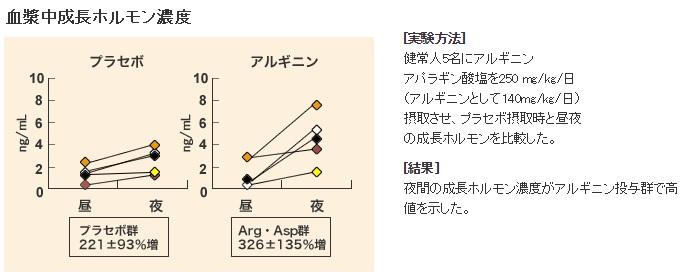 協和発酵バイオのアルギニンと成長ホルモンの実験