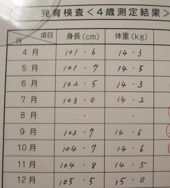 発育検査  4歳測定結果