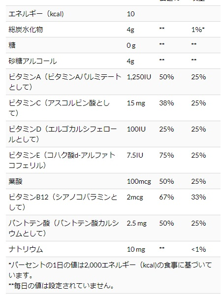 Gummiking グミキング マルチビタミン子供用の栄養素